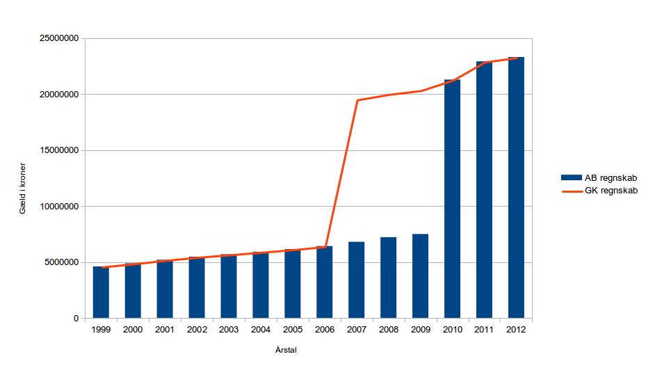Udviklingen i AB's gæld til Gladsaxe Kommune baseret på begges regnskaber