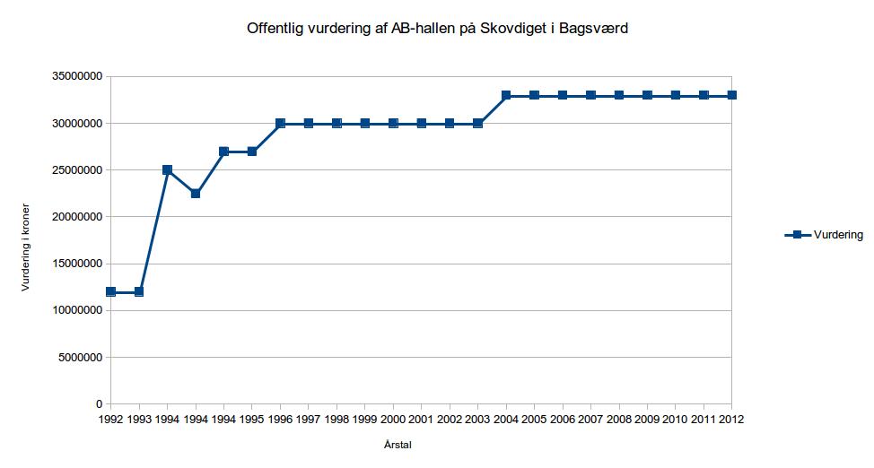 Udvikling af vurderingen af AB's hal på Skovdiget fra 1992 til 2012