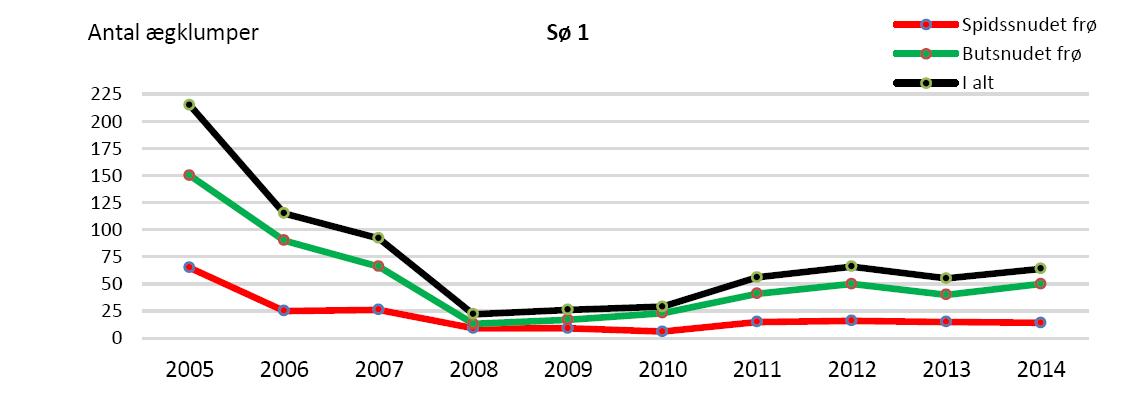 Antal ægklumper i sø 1 siden massakren i efteråret 2004.